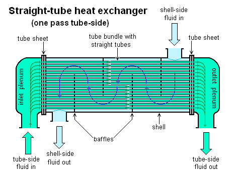 Straight-tube_heat_exchanger_1-pass