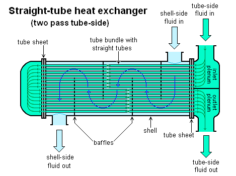 Straight-tube_heat_exchanger_2-pass