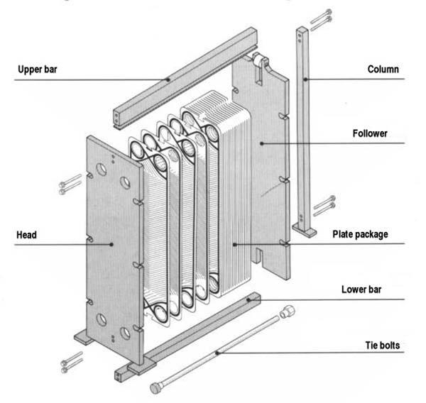 اجزاي مبدل حرارتي صفحه اي